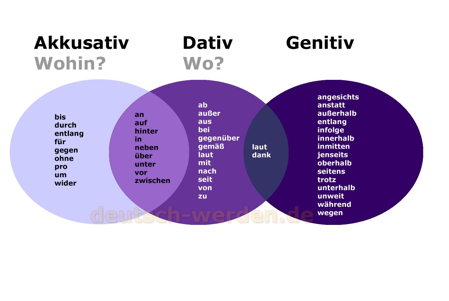 Pr position mit akkusativ dativ genitiv und for Prapositionen mit akkusativ