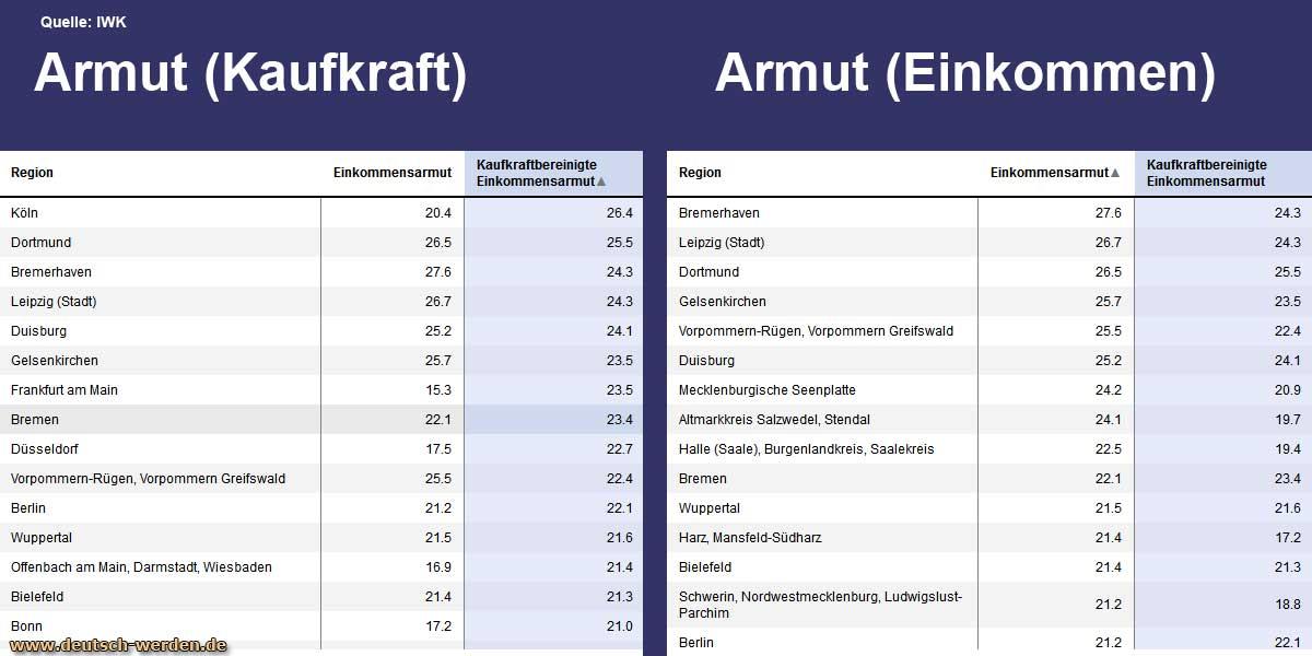 ärmste Städte Deutschlands
