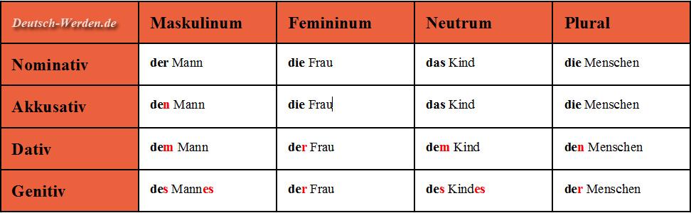 Deklinationstabelle nominativ akkusativ dativ genitiv mit der die das und plural for Genitiv deutsch lernen