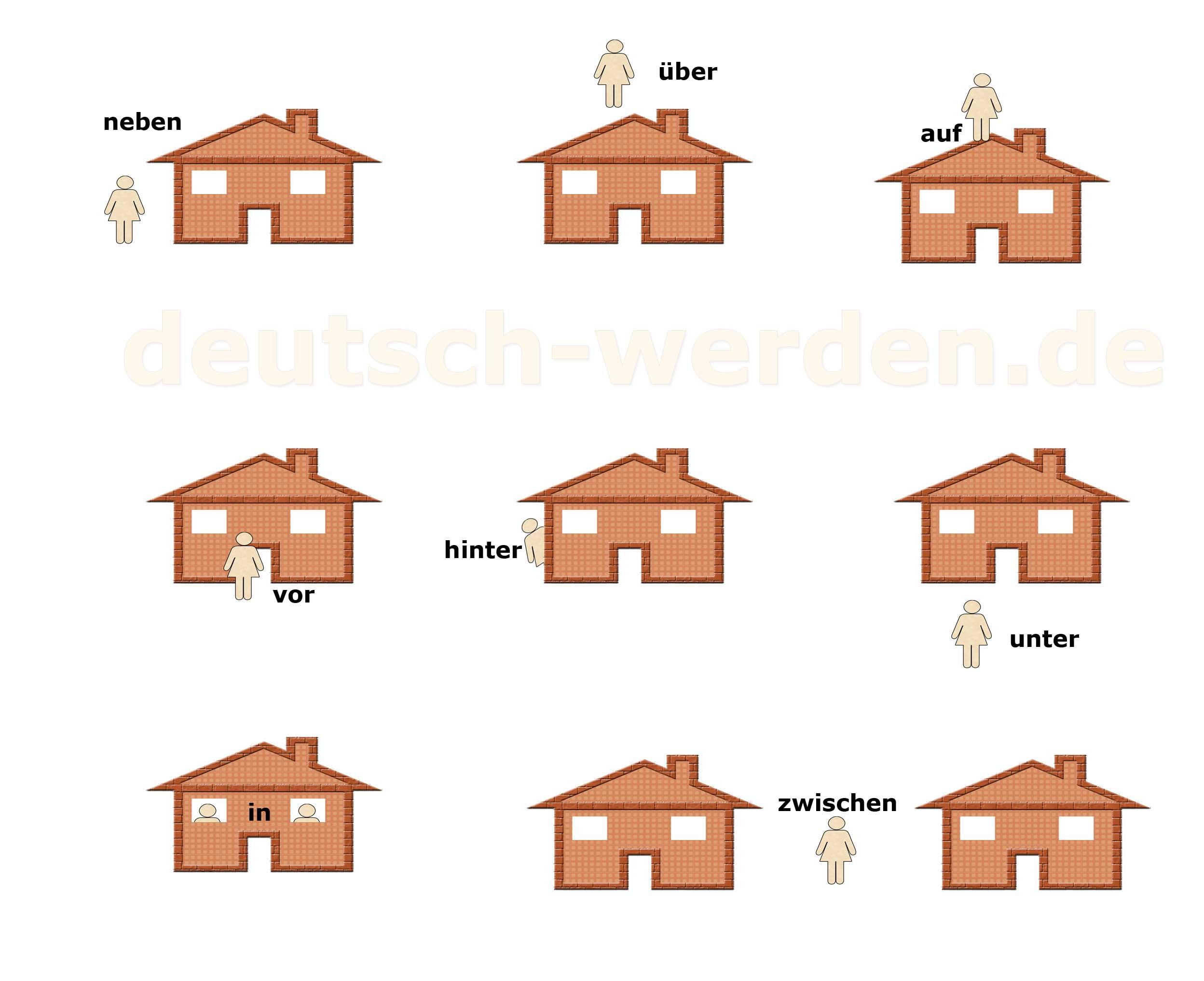 Liste der Präpositionen auf Deutsch mit Infografik und Verwendung in ...