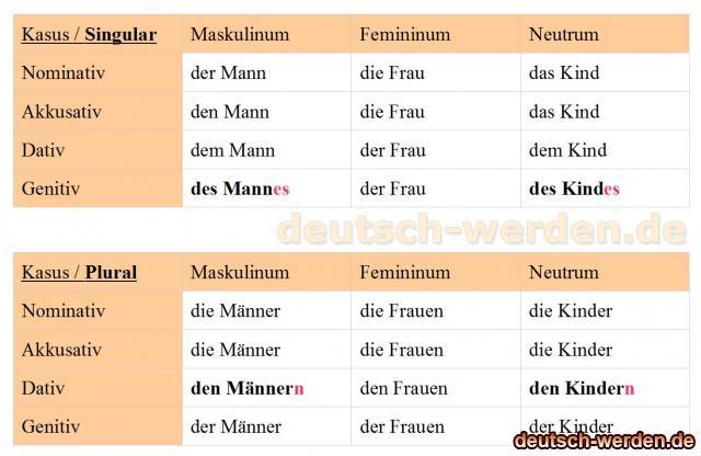 Deklinationstabelle Nominativ Akkusativ Dativ Genitiv Mit Der Die Das Und Plural Deutsch